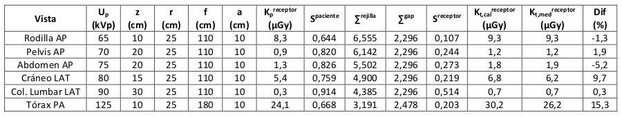 Comparación $K_t^{receptor}$ medido y calculado