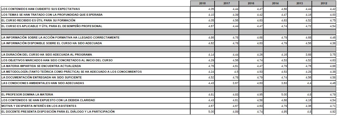 Comparativa resultados encuestas alumnos [1 muy desfavorable; 5 muy favorable]