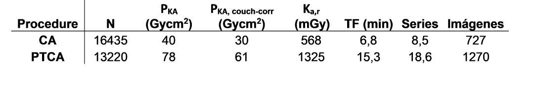 Tabla: Valores de referencia propuestos: N = tamaño de la muestra. PKA = producto kerma área. PKA, couch-corr = producto kerma área aplicando la transmisión de la mesa. K = kerma en el punto de referencia de entrada al paciente. TF = tiempo de fluoroscopia. Series = número de series de cine. Imágenes = número de imágenes de cine.