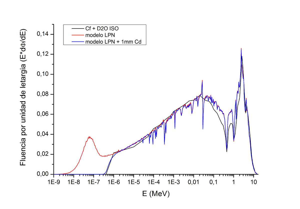 Espectro de Cf-D2O con y sin Cd, comparado con el de la norma ISO 8529-1