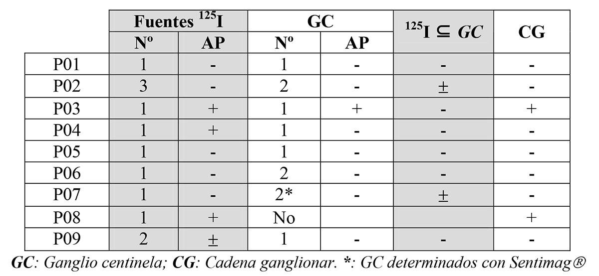 Diagnósticos anatomopatológicos.