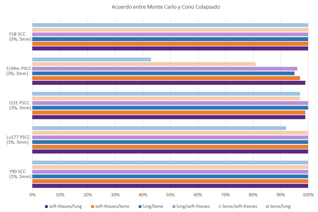 Porcentaje de cumplimiento del criterio gamma en las 6 posibles interfaces entre tejido blando, pulmón y hueso
