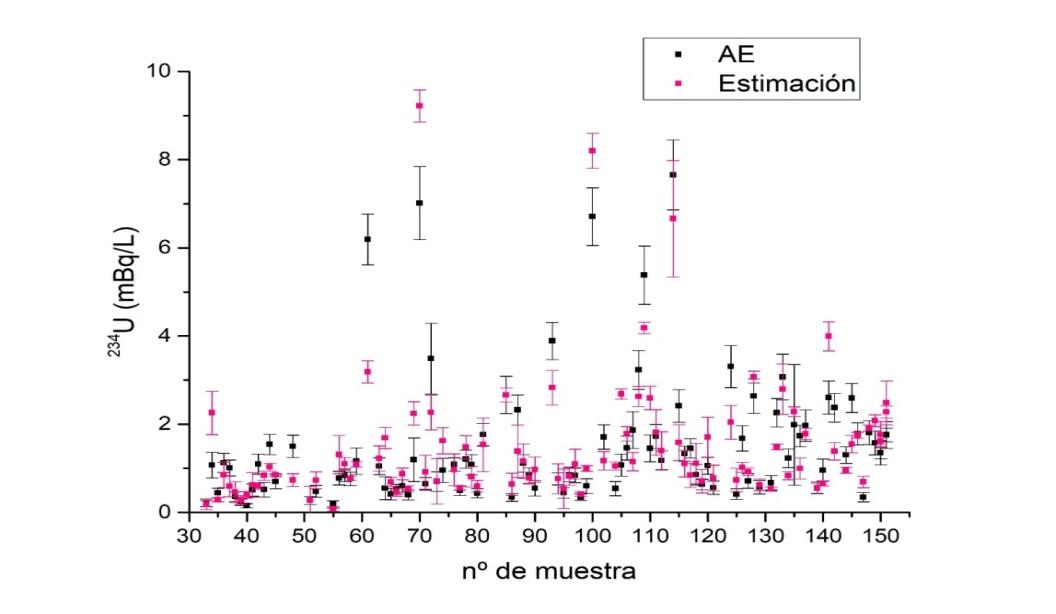 Figura:Actividad de U-234 estimada a partir de U-238 obtenido por ICP_SFMS (color rosa) y por ES (en color negro).enter image description here
