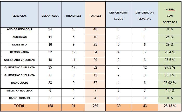 Resumen de los EPIs analizados