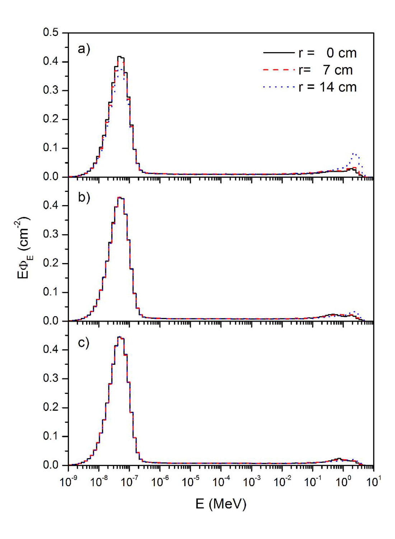 Espectro neutrónico calculado a tres alturas distintas: a) z=35 cm, b) z=50 cm, c) 60 cm; para tres distancias del eje de simetría: r=0 cm línea continua (negra), r=7 cm línea discontinua (roja), r=14 cm línea de puntos (azul)