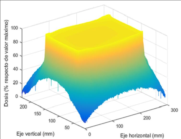 Distribución de dosis en el detector de imagen adquirida con placa CR para haz de 16x8 cm$^2$.
