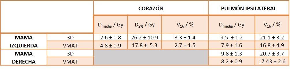 Estadísticas de dosis recibidas por corazón y pulmón ipsilateral