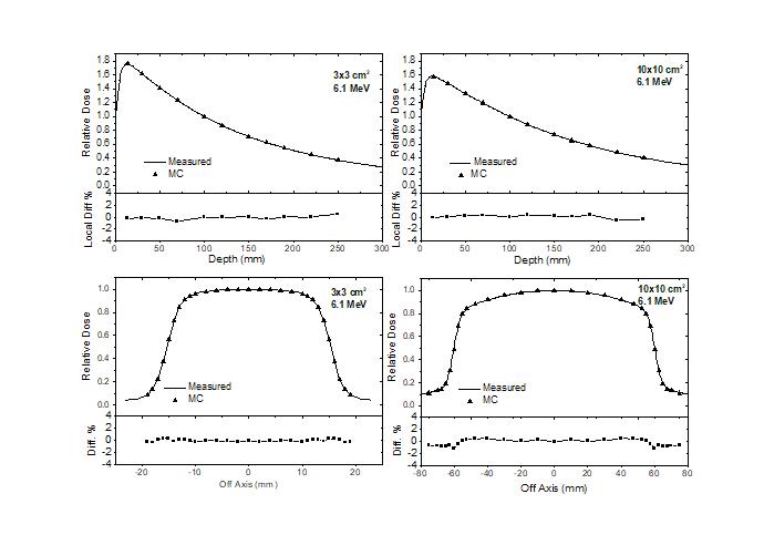 Fig.2 Comparación de las medidas experimentales y simulación Montecarlo