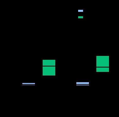 Figura 1. Diagramas de caja del producto Kerma-área (PKA, azul) y del Kerma en el punto de referencia (Ka,r, verde).