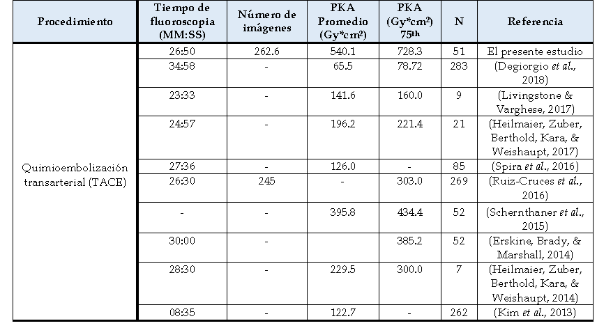Tabla 1. Comparación del los DRLs para TACE reportados en la literatura.