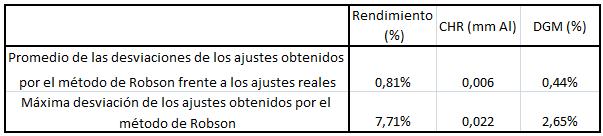 Comparación de los ajustes reales y Robson.
