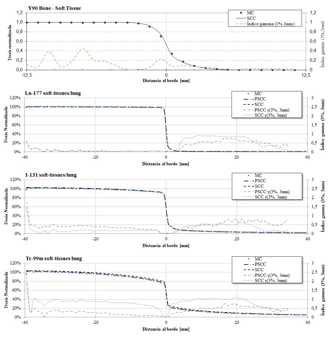 Comparación de los perfiles de dosis, determinados por MC y CC, al cruzar una interfaz tejido-blando/pulmón. Cada subfigura corresponde a un isótopo