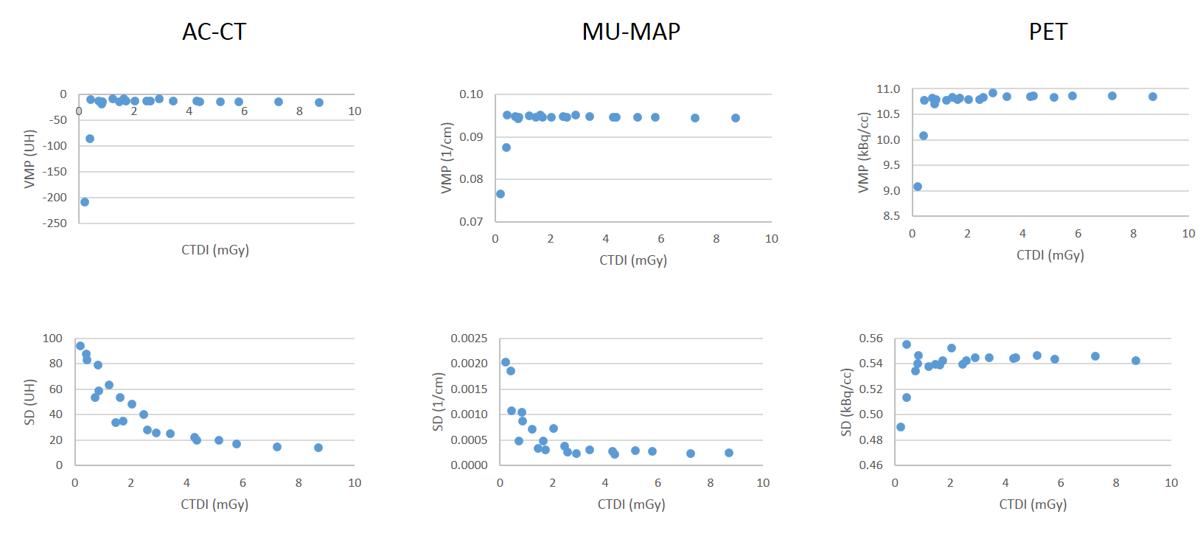 Cuantificación en la zona más afectada (área del artefacto en la peor condición 80kV–10mAs).