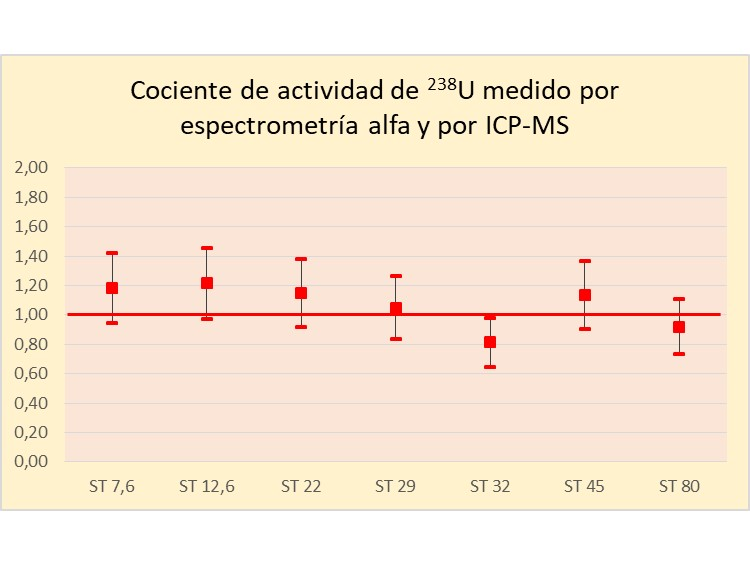 Cociente entre la actividad de 238U obtenida por espectrometría alfa y la actividad del mismo radionucléido obtenida por ICP-MS.