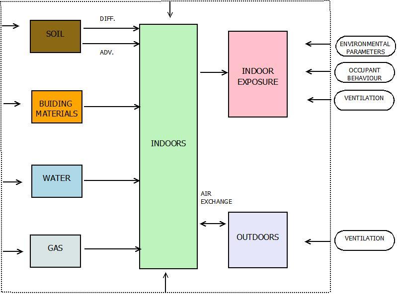 Esquema conceptual del modelo