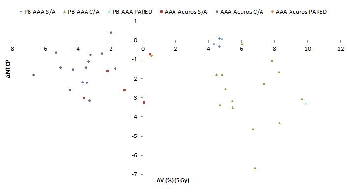 Variaciones de NTCP respecto a cambios en el V5