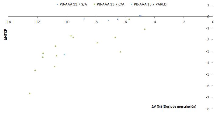 Variaciones de NTCP respecto a cambios en el volumen que recibe altas dosis absorbidas