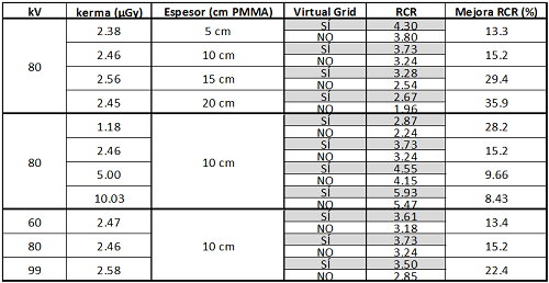 Comparativa de la RCR