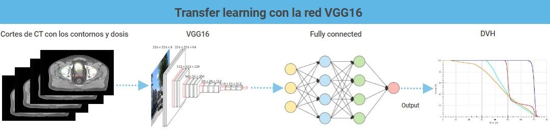 Figura I: Esquema de la red neuronal