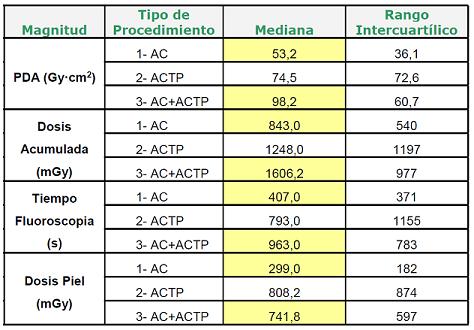 Tabla1:Valores de mediana calculados por tipo de procedimiento
