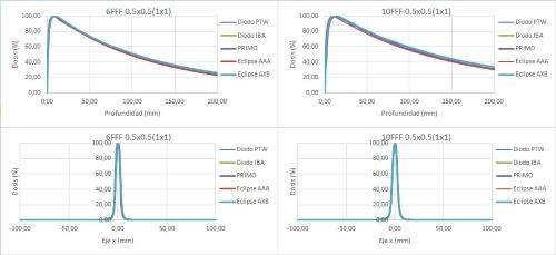PDD y PFLX para campo de 0,5x0,5cm2 y mandíbulas 1x1cm2