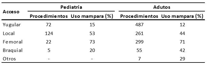 Análisis comparado del uso de la mampara plomada.