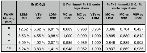 Diferencias relativas de dosis media con cada par de métodos en la VOI correspondiente al tumor y resultados del test gamma para un tumor esférico necrosado.