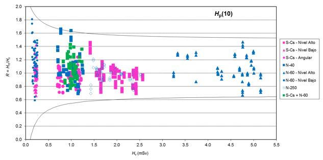 Representación de las respuestas de todos los participantes para Hp(10) junto con las curvas trompeta para Ho = 0.1 mSv  (eliminando dos respuestas con valor superior a 3)