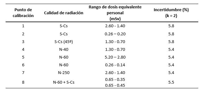 Definición de los puntos de calibración seleccionados en la intercomparación