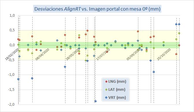 Desviaciones AlingRT sin rotación de mesa