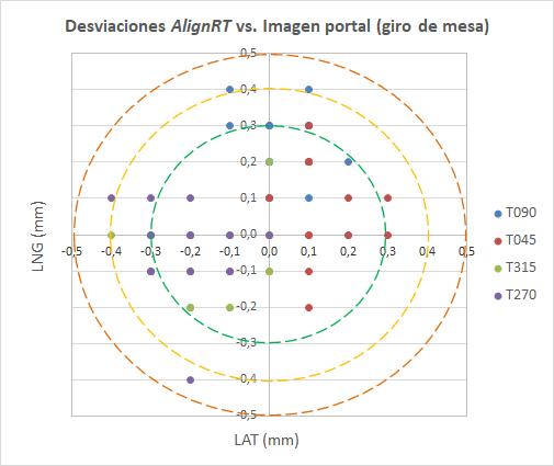Desviaciones AlignRT con rotación de mesa