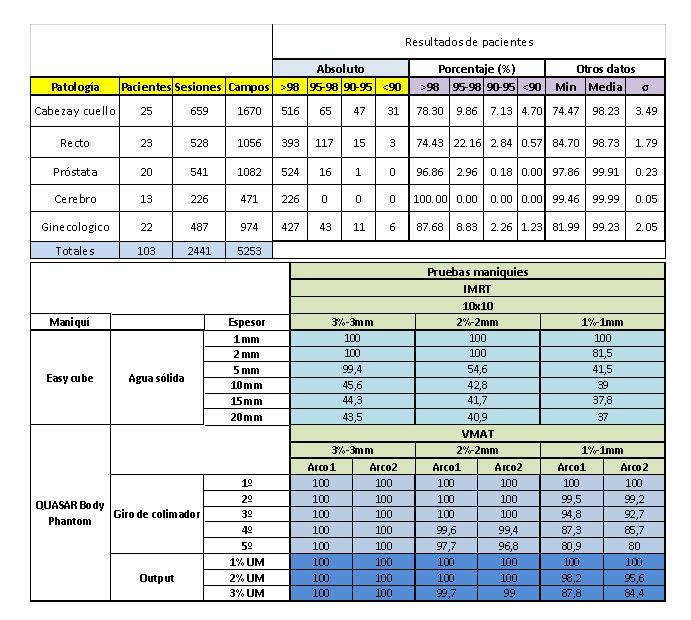 Resultados de pacientes y de pruebas en maniquíes.