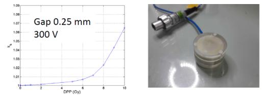 Valor de $k_{sat}$ para una cámara ultradelgada de 250 μm de gap como función de la dosis por pulso de 1 μs (957 hPa; 25 °C).
