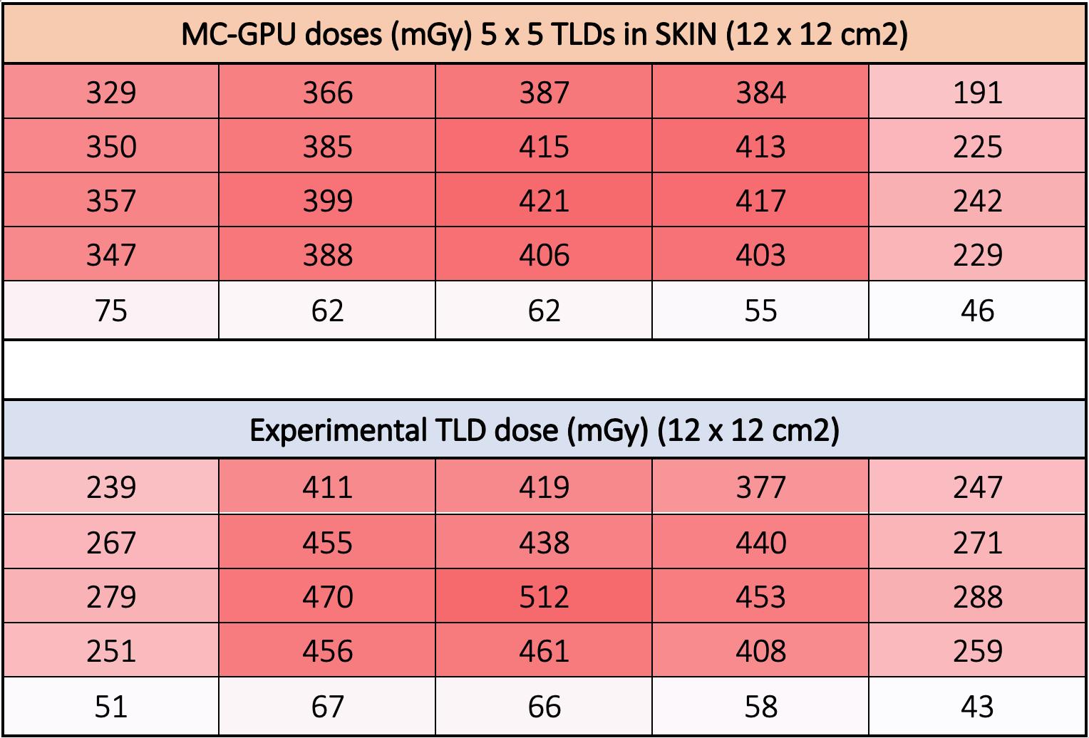 En las dos tablas se muestran las dosis medidas (experimentalmente) y estimadas (MC-GPU) de una disposición de 25 detectores formando un cuadrado de 5 x 5 colocados en la región de irradiación mostrada en la figura.