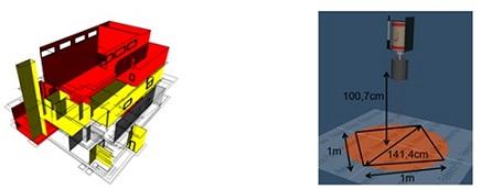 Clasificación de áreas impactadas: clase 1 en rojo y clase 2 en amarillo (a la izquierda) y Geometría del Ge utilizada (a la derecha)