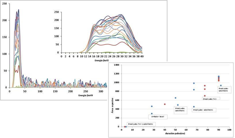 Espectros CeBr3 y áreas espectros vs. duración pulso