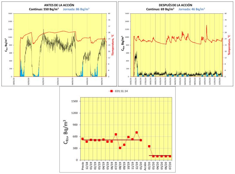Resultados de las medidas en una misma dependencia: Superior: Medidas con detector activo antes (izq) y después (dcha) de la acción. Inferior: Resultados mensuales del estudio continuado