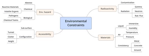 Categorías de restricciones ambientales y restricciones específicas