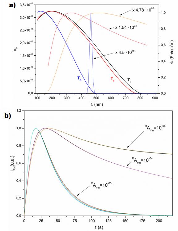a) Eje principal muestra la sección eficaz de fotoionización de las tres trampas (línea negra trampa 1, línea roja trampa 2, línea azul trampa 3). El eje secundario muestra las fuentes de foto-excitación (Línea azul Laser de 50mW, Línea Naranja emisión de un Cuerpo Negro a T=2900K y Línea Roja emisión de un Cuerpo Negro a T=5000K).b) Intensidad de fotoinonización normalizada, de tres grupos de curvas con un mismo valor de <sup>R</sup>A<sub>mn</sub>, pero distinto valor <sup>R</sup>M(t) [1009,1010]
