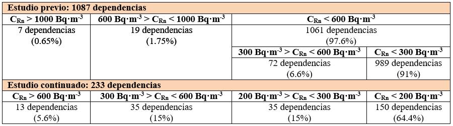 Distribución de las dependencias estudiadas según la concentración promedio de radón en aire medida