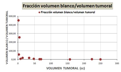 Fracción volumen blanco/volumen tumoral frente volumen tumoral (cc).