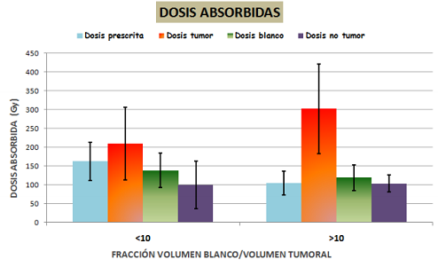 Dosis prescrita, dosis absorbidas en tumor, blanco y no tumor (Gy) frente fracción volumen blanco/volumen tumoral.