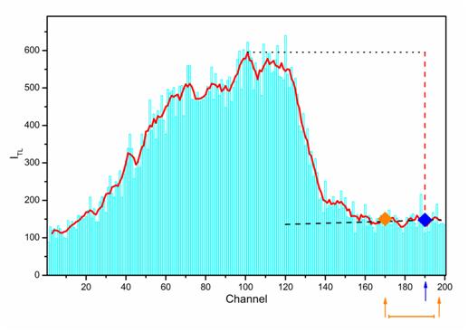 Curva de luz asociado a un comportamiento correcto del TLD.