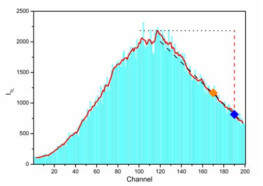 Curva de luz asociado a un comportamiento anómalo del TLD.