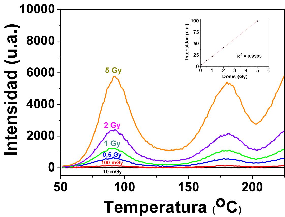 Dependencia con la dosis de la emisión termoluminiscente del RbCl:KOH en el rango de 10 mGy-5 Gy.