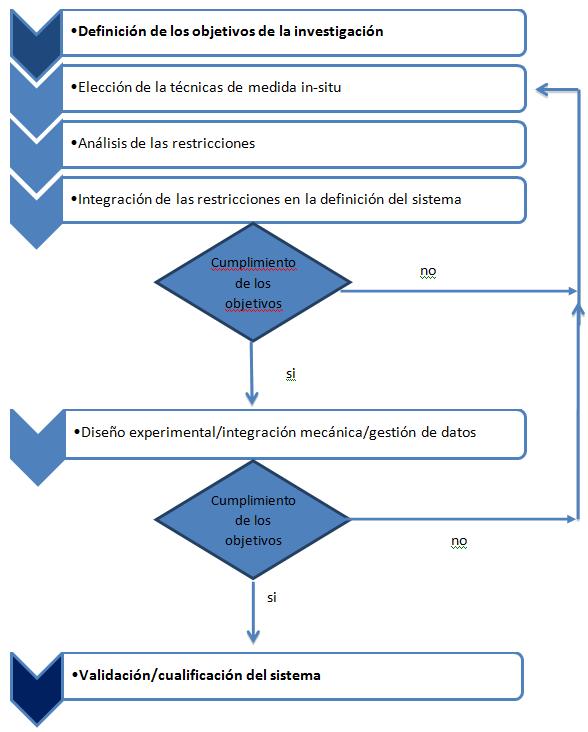 Diagrama de flujo simplificado para la elección del sistema in-situ más adecuado, considerando las restricciones y los objetivos.