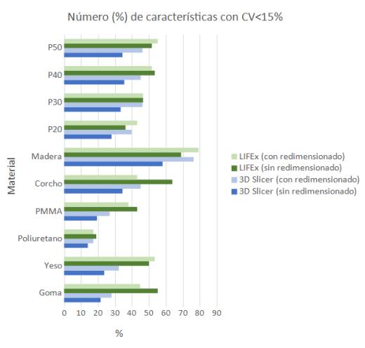 Representación de la proporción del número de características con CV < 15% en función del material para cada software, con y sin redimensionado del vóxel.