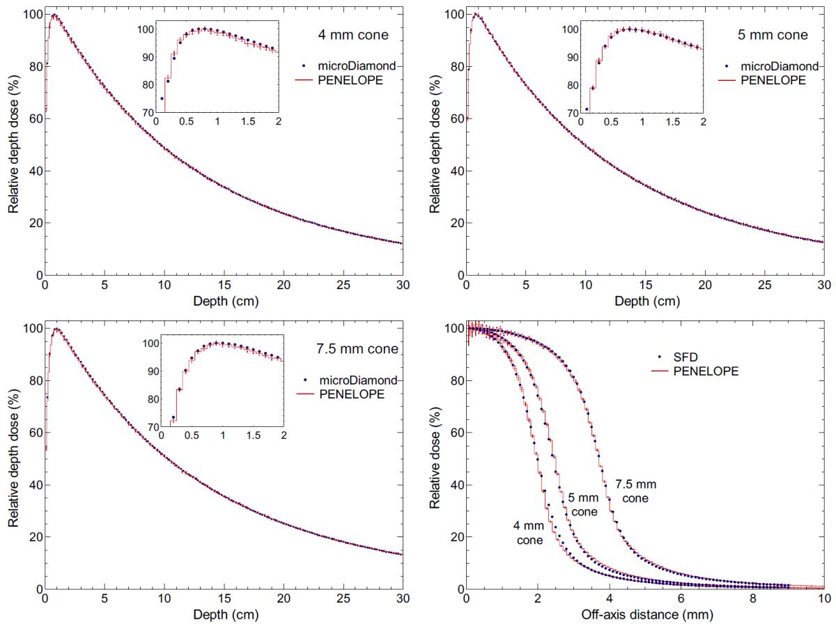 Comparación entre simulaciones y medidas para los conos de 4, 5 y 7.5 mm de diámetro.