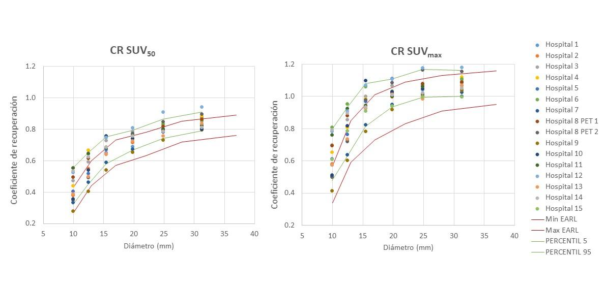 Coeficientes de recuperación obtenidos de las imágenes del maniquí Jaszczak en los 15 centros participantes. Las líneas rojas indican los límites de tolerancia según los criterios de la EARL. Las líneas verdes indican los percentiles 5 y 95 de la distribución de datos obtenida