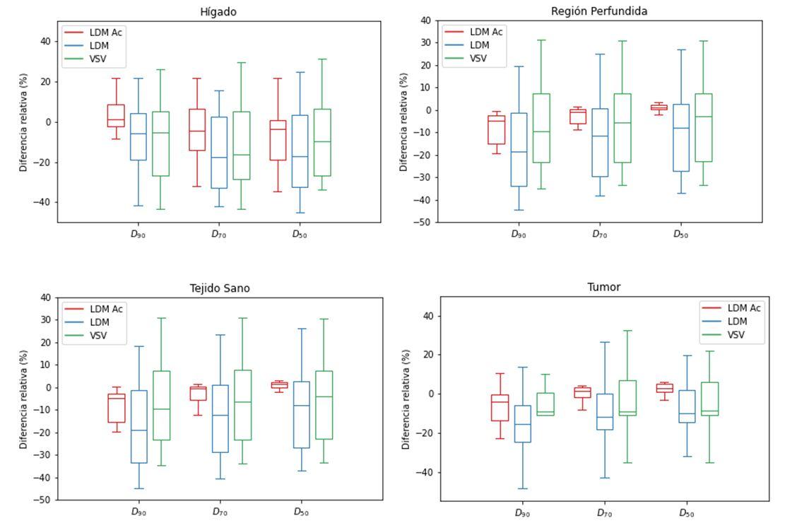 Diferencia relativa en D90, D70 y D50 de los métodos LDM Ac, LDM y VSV respecto a MC en hígado, región perfundida, tejido sano y tumor.
